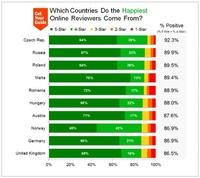 Обнародован любопытный рейтинг самых счастливых и самых недовольных туристов в мире