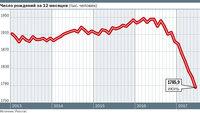 Отголоски Великой Отечественной: Россия вновь приближается к демографической яме